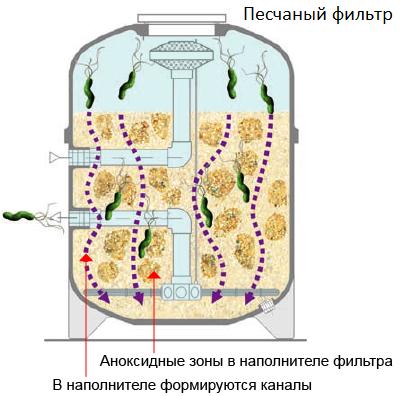 Образование каналов в песчаном фильтре