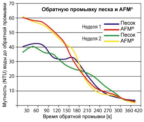 AFM и песок сравнительные графики обратной промывки