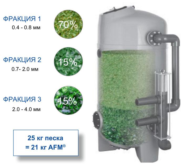 Рекомендации по слоям фильтрующего материала AFM. AFM поставляется в трех различных размерах зерен