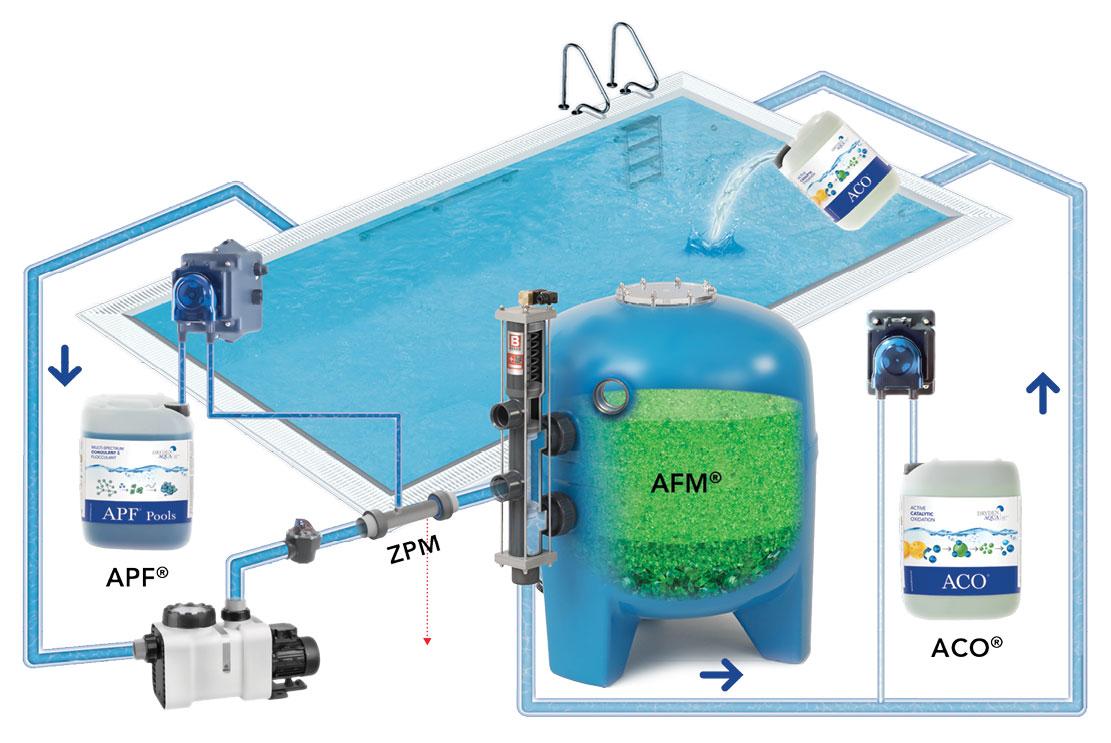 Водоподготовка бассейна - система DAISY от Dryden Aqua