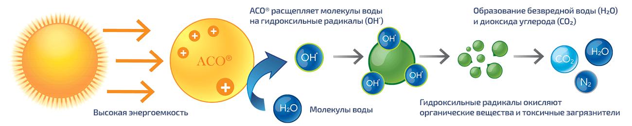 Dryden Aqua ACO фотокатализ - научный подход