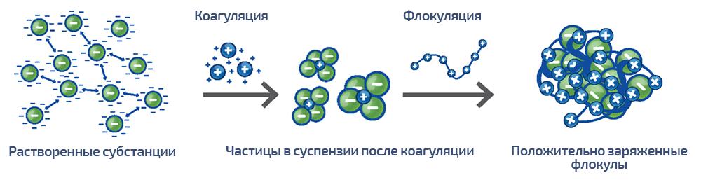 Dryden Aqua APF процесс коагуляции и флокуляции растворенных субстанций.